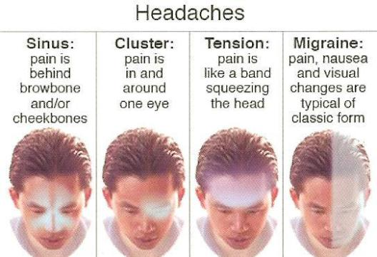 How to Cure Each Type of Headache